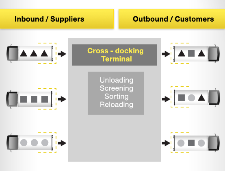CeMAT-Insider-5-tips-cross-docking.png